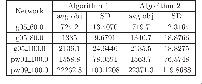 Figure 3 for Primal-Dual Optimization Algorithms over Riemannian Manifolds: an Iteration Complexity Analysis