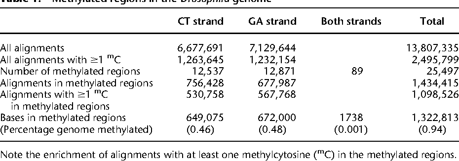 Table 1. Methylated regions in the Drosophila genome