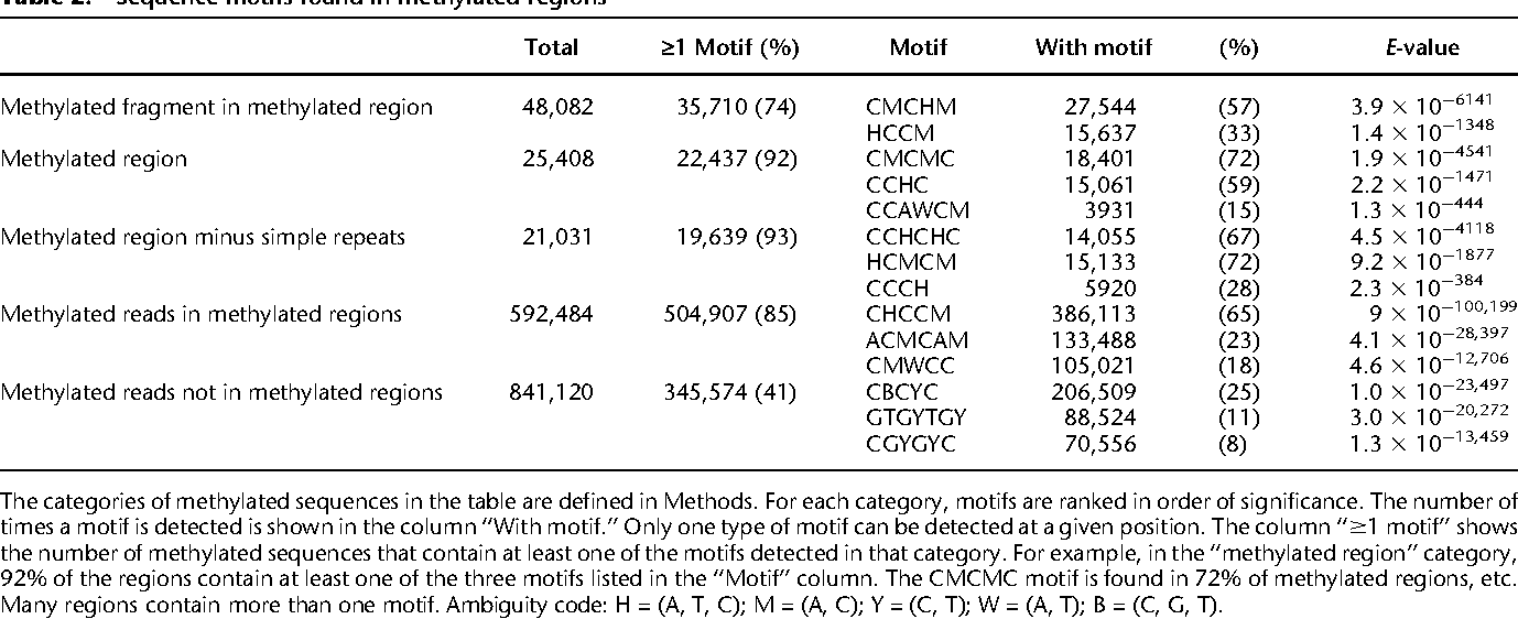 Table 2. Sequence motifs found in methylated regions