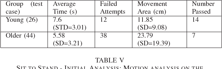 Table IV from Benchmarking human motion analysis using kinect one