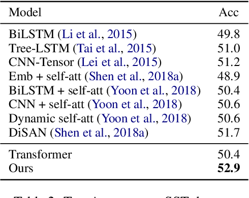 Figure 4 for Star-Transformer