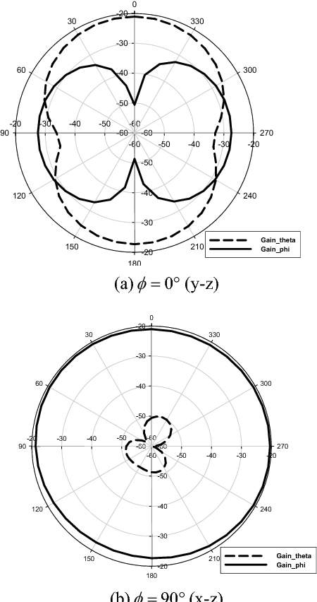 Figure 4 From Design Of 40 Ghz Crlh Tl Chip Antenna Using 0 35 M