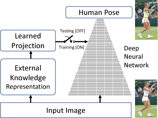 Figure 1 for Knowledge-Guided Deep Fractal Neural Networks for Human Pose Estimation