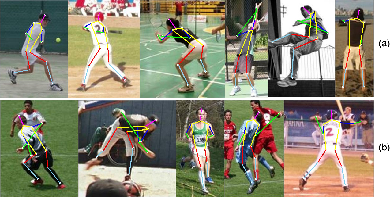 Figure 4 for Knowledge-Guided Deep Fractal Neural Networks for Human Pose Estimation