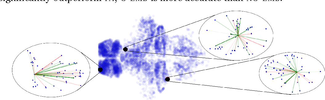 Figure 2 for Exponential Family Embeddings
