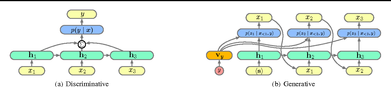 Figure 1 for Generative and Discriminative Text Classification with Recurrent Neural Networks