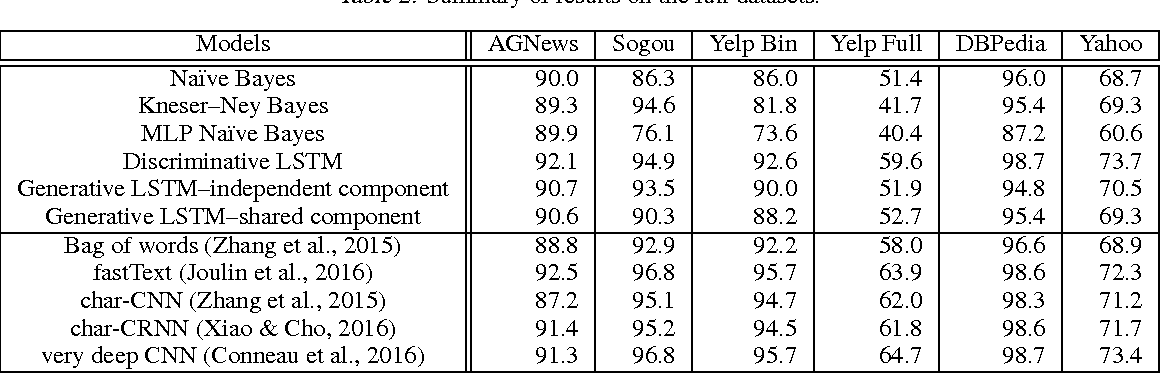 Figure 3 for Generative and Discriminative Text Classification with Recurrent Neural Networks