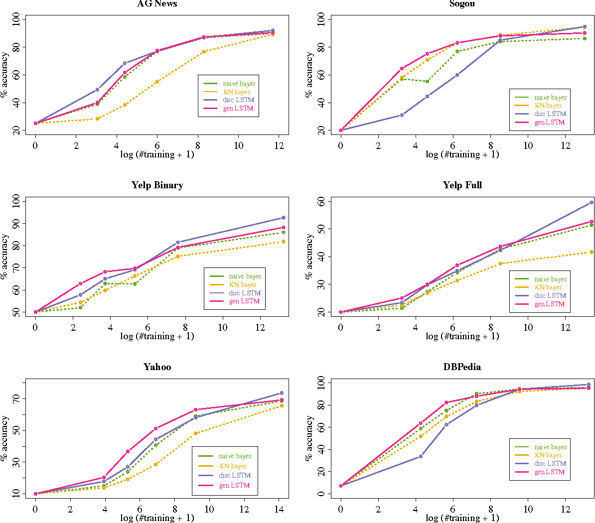 Figure 4 for Generative and Discriminative Text Classification with Recurrent Neural Networks