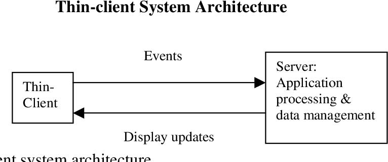 PDF] Adaptation framework for wireless thin-client computing