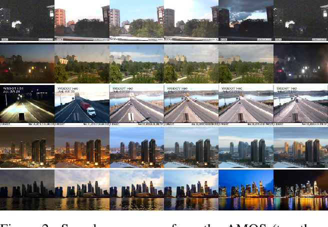 Figure 2 for End-to-End Time-Lapse Video Synthesis from a Single Outdoor Image