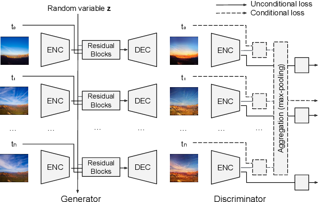 Figure 3 for End-to-End Time-Lapse Video Synthesis from a Single Outdoor Image