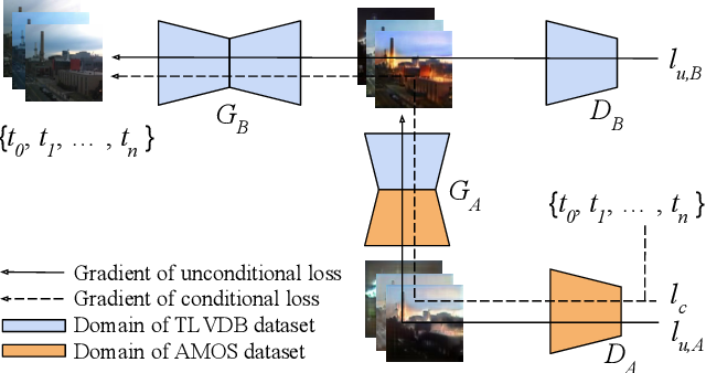 Figure 4 for End-to-End Time-Lapse Video Synthesis from a Single Outdoor Image