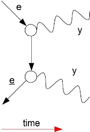 Cordus Process Diagrams Symbolic Representation Of Annihilation