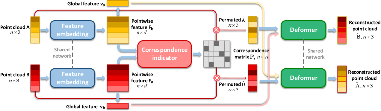 Figure 3 for CorrNet3D: Unsupervised End-to-end Learning of Dense Correspondence for 3D Point Clouds