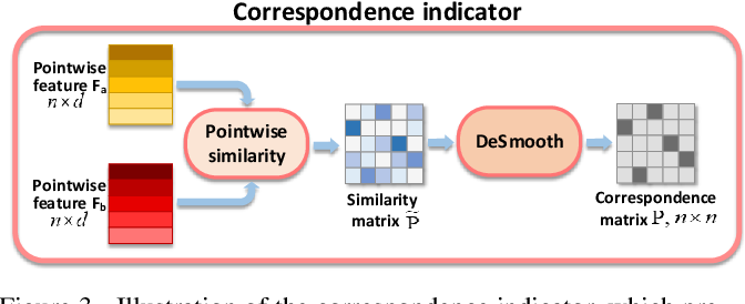 Figure 4 for CorrNet3D: Unsupervised End-to-end Learning of Dense Correspondence for 3D Point Clouds