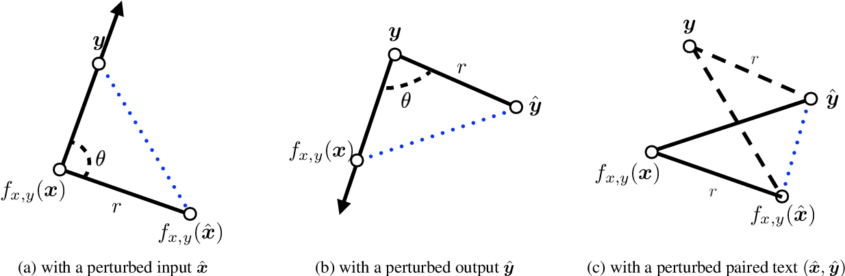 Figure 1 for Data Augmentation for Text Generation Without Any Augmented Data