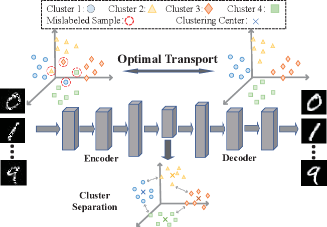 Figure 3 for Deep Distribution-preserving Incomplete Clustering with Optimal Transport