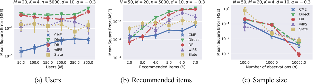 Figure 3 for Counterfactual Mean Embedding: A Kernel Method for Nonparametric Causal Inference