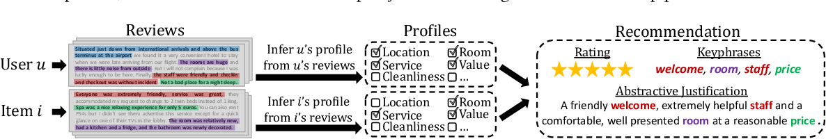 Figure 1 for T-RECS: a Transformer-based Recommender Generating Textual Explanations and Integrating Unsupervised Language-based Critiquing