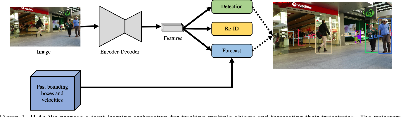 Figure 1 for Joint Learning Architecture for Multiple Object Tracking and Trajectory Forecasting