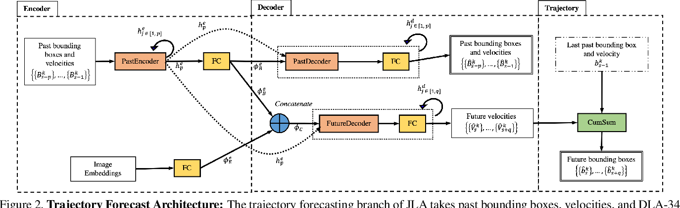 Figure 3 for Joint Learning Architecture for Multiple Object Tracking and Trajectory Forecasting