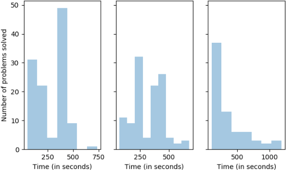 Figure 4 for Anytime Integrated Task and Motion Policies for Stochastic Environments