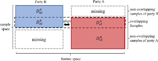 Figure 1 for FedMVT: Semi-supervised Vertical Federated Learning with MultiView Training
