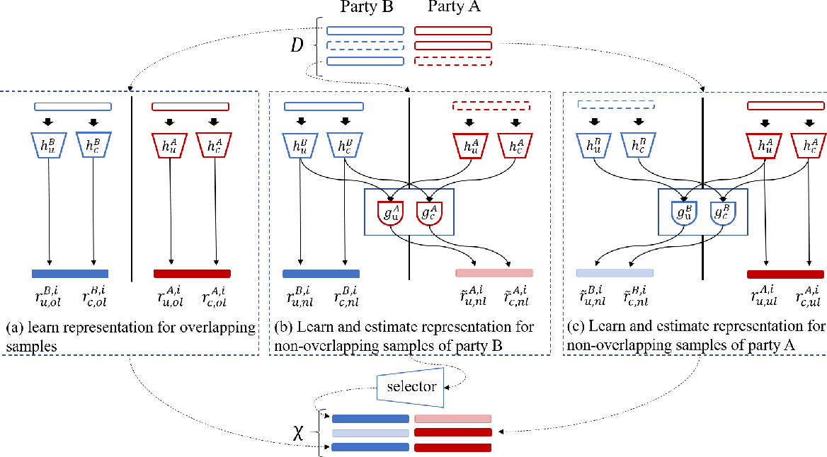 Figure 3 for FedMVT: Semi-supervised Vertical Federated Learning with MultiView Training