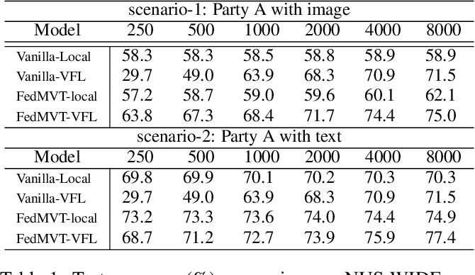 Figure 2 for FedMVT: Semi-supervised Vertical Federated Learning with MultiView Training