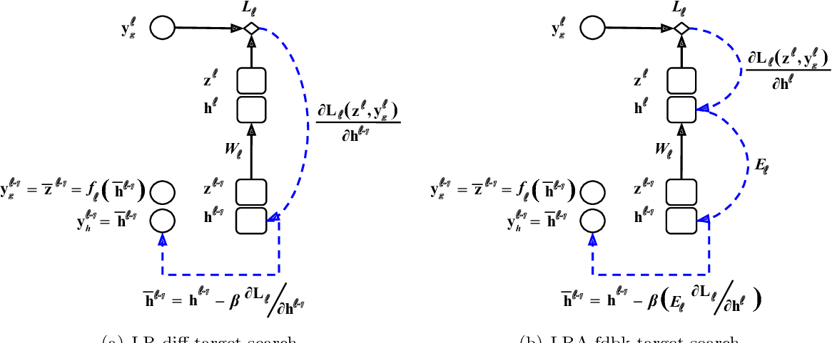 Figure 1 for Conducting Credit Assignment by Aligning Local Representations
