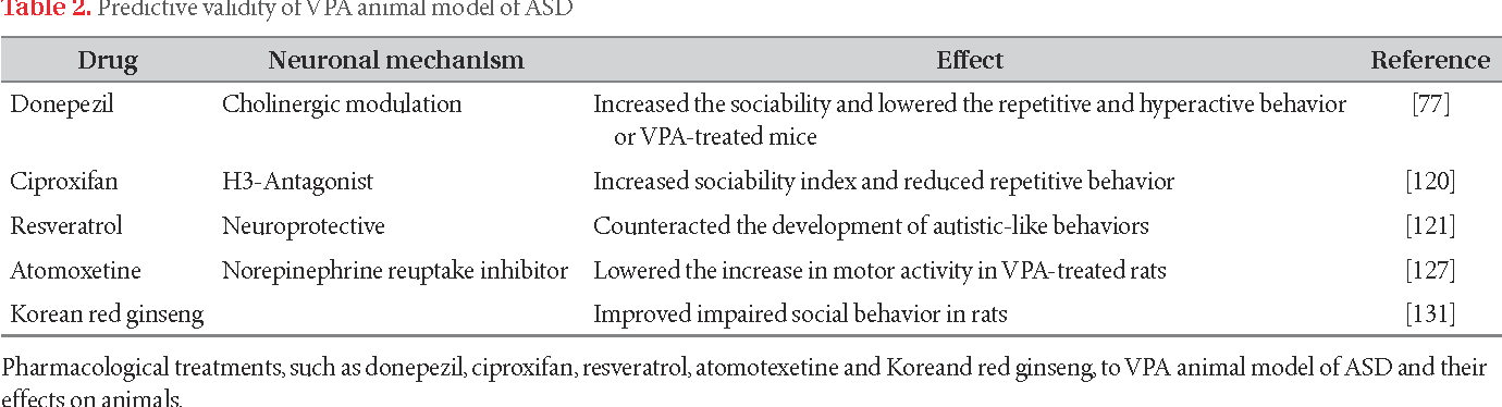 Asd Validity >> Table 2 From Exploring The Validity Of Valproic Acid Animal Model Of