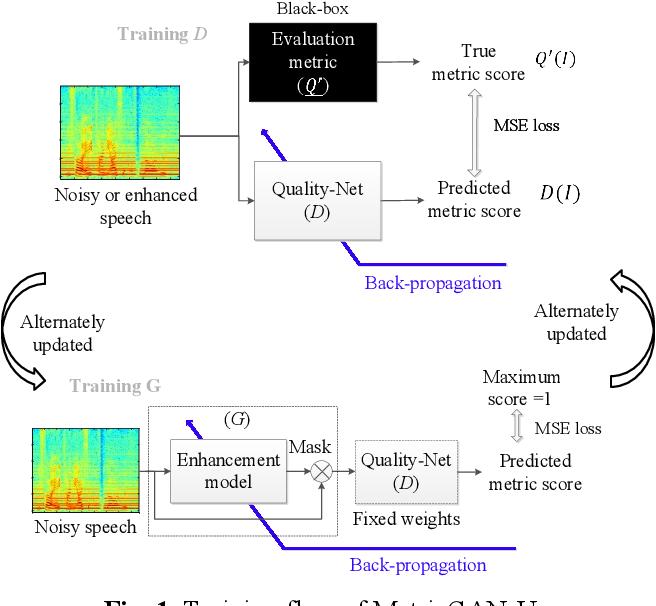 Figure 1 for MetricGAN-U: Unsupervised speech enhancement/ dereverberation based only on noisy/ reverberated speech