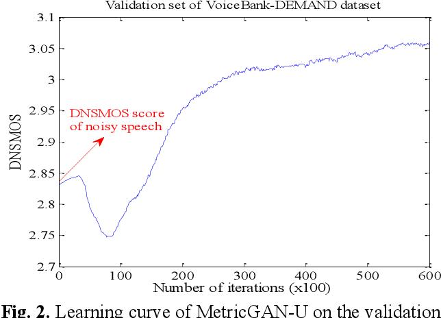 Figure 3 for MetricGAN-U: Unsupervised speech enhancement/ dereverberation based only on noisy/ reverberated speech
