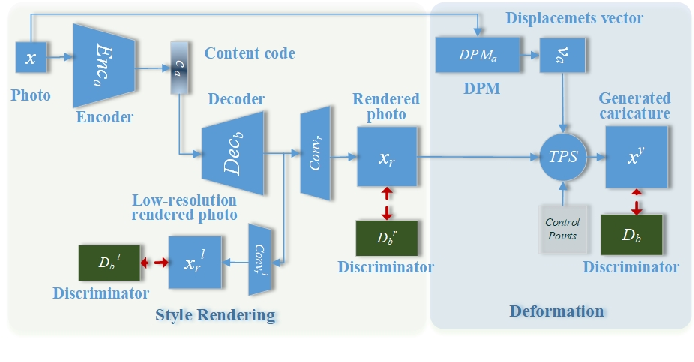 Figure 2 for Unsupervised Contrastive Photo-to-Caricature Translation based on Auto-distortion