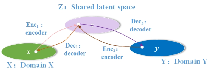 Figure 3 for Unsupervised Contrastive Photo-to-Caricature Translation based on Auto-distortion