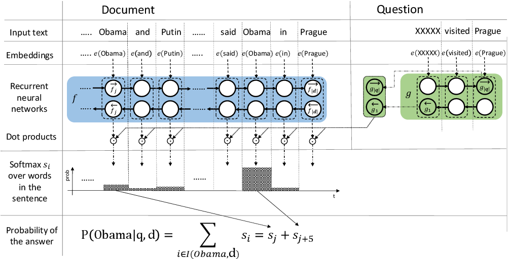 Figure 2 for Text Understanding with the Attention Sum Reader Network