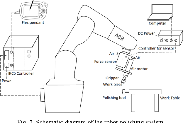 Robotic polishing with force controlled end effector and multi-step