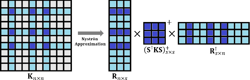 Figure 4 for A Review on Modern Computational Optimal Transport Methods with Applications in Biomedical Research