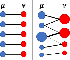 Figure 2 for A Review on Modern Computational Optimal Transport Methods with Applications in Biomedical Research