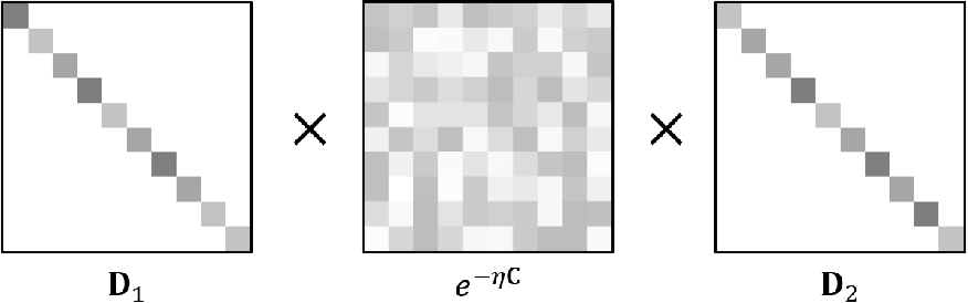 Figure 3 for A Review on Modern Computational Optimal Transport Methods with Applications in Biomedical Research