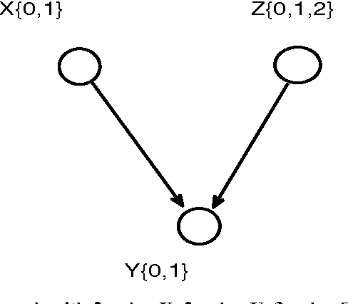 Figure 3 for Extension of Three-Variable Counterfactual Casual Graphic Model: from Two-Value to Three-Value Random Variable