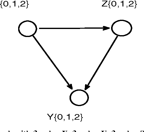 Figure 4 for Extension of Three-Variable Counterfactual Casual Graphic Model: from Two-Value to Three-Value Random Variable