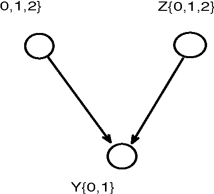 Figure 2 for Extension of Three-Variable Counterfactual Casual Graphic Model: from Two-Value to Three-Value Random Variable