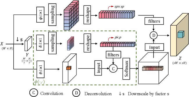 Figure 3 for Image Super-Resolution with Cross-Scale Non-Local Attention and Exhaustive Self-Exemplars Mining
