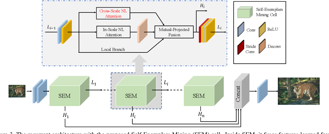 Figure 4 for Image Super-Resolution with Cross-Scale Non-Local Attention and Exhaustive Self-Exemplars Mining