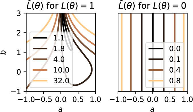 Figure 1 for Eliminating all bad Local Minima from Loss Landscapes without even adding an Extra Unit
