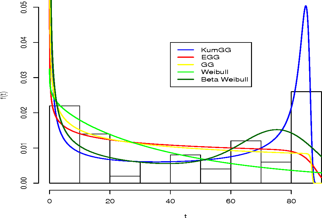 Figure 7 from The Kumaraswamy generalized gamma distribution with