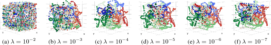 Figure 2 for Inference of the three-dimensional chromatin structure and its temporal behavior