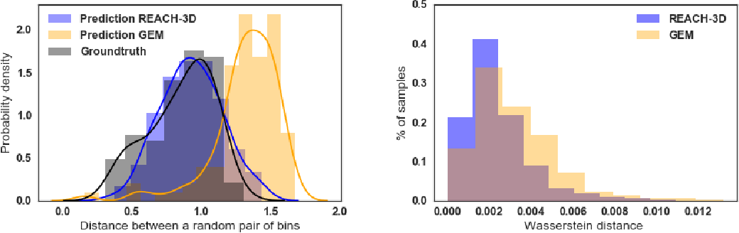 Figure 3 for Inference of the three-dimensional chromatin structure and its temporal behavior