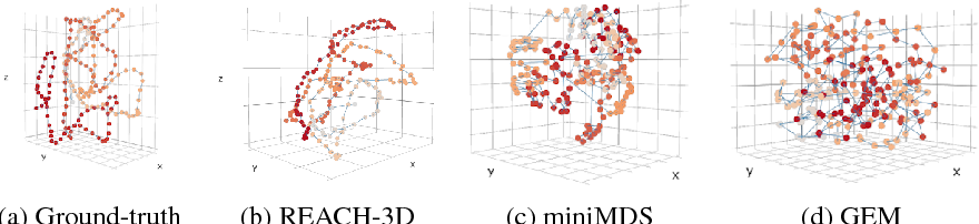 Figure 4 for Inference of the three-dimensional chromatin structure and its temporal behavior
